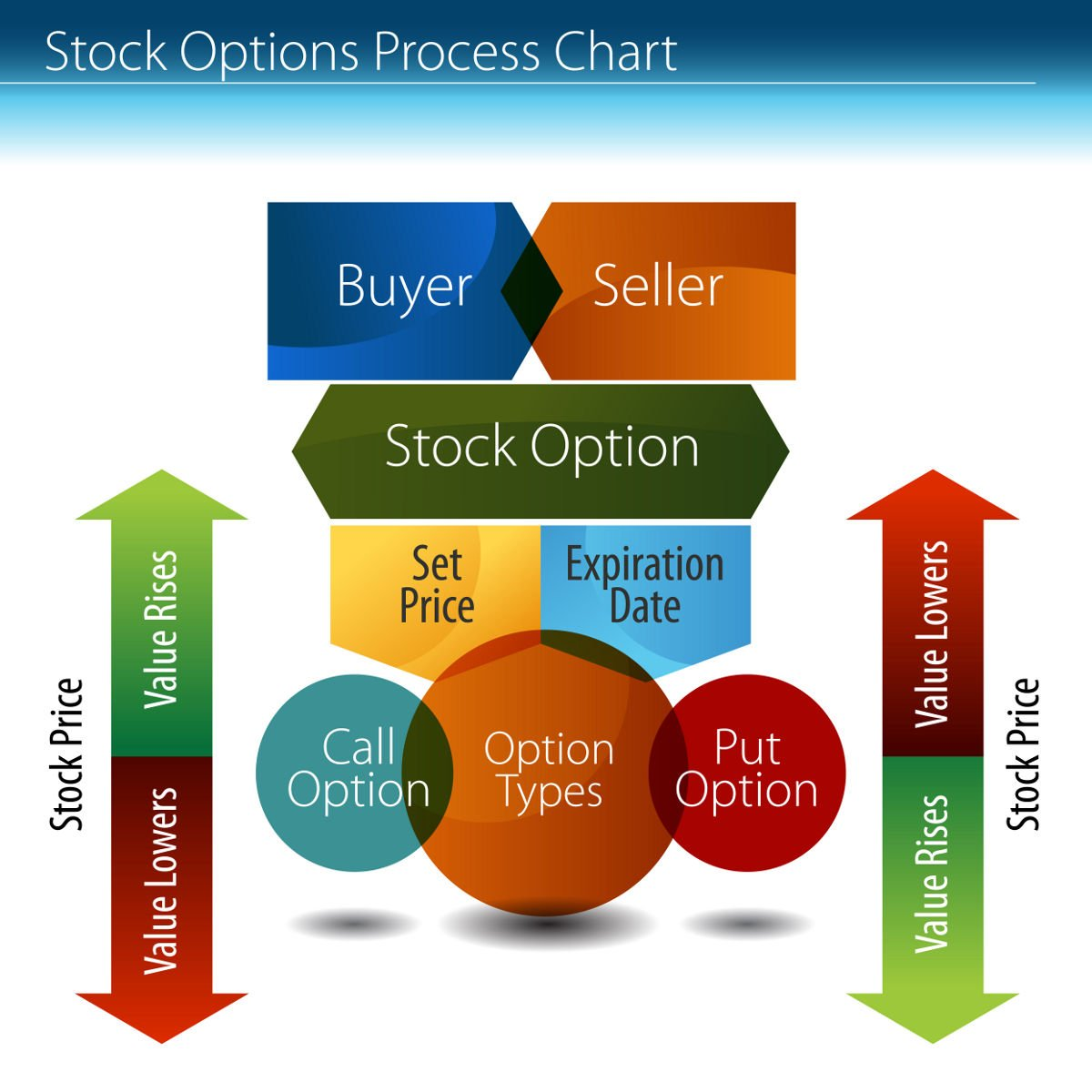 Options trading example video