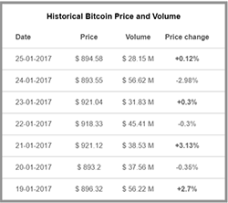 Bitcoin ETH And Zcash Price Widget Chart News
