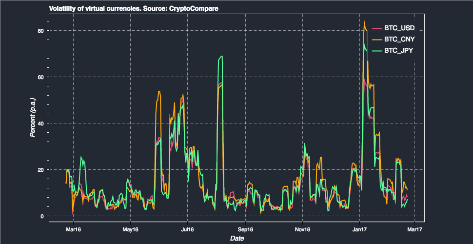 Litecoin Volatility Index Cryptocurrency For Gaming