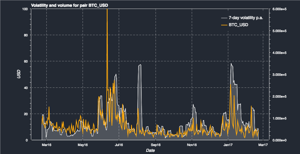 Bitcoin Volatility And Volume Chart