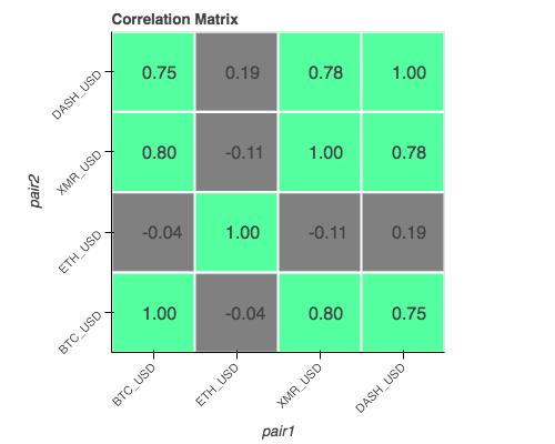 Correlation Matrix for Cryptocurrencies