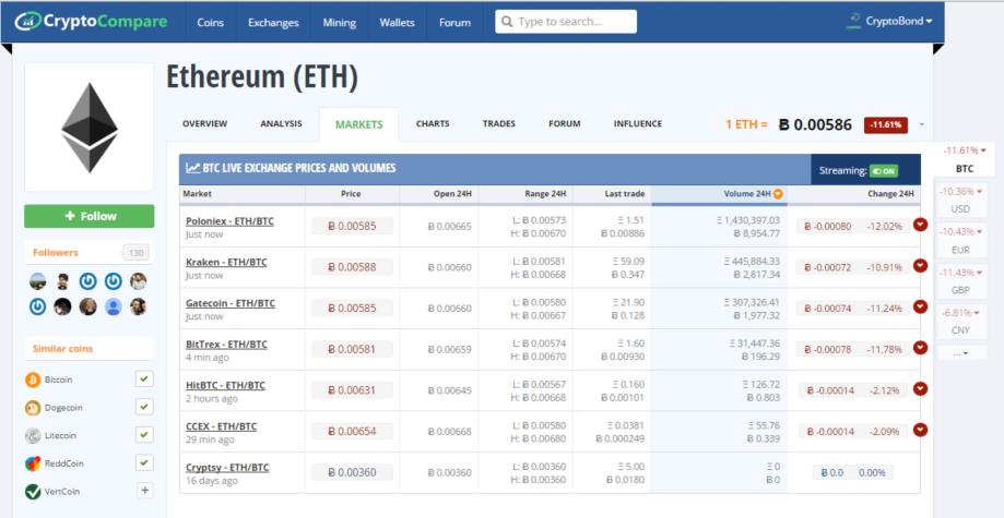 Gbtc Bitcoin Csh Update Ethereum Not In Minergate