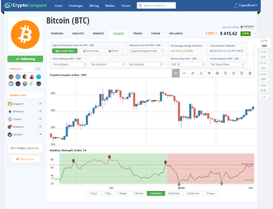 Bitcoin Exchange Comparison Chart What Is Happening To Bitcoin In August