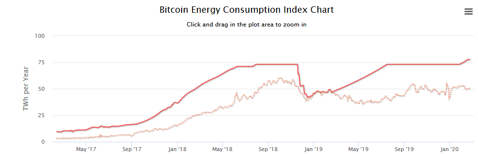 cryptocurrency mining energy