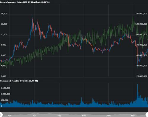 read cryptocurrency price api