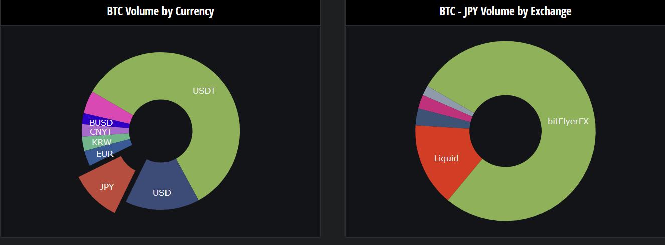 volume giapponese bitcoin exchange)